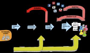 La comunicazione integrata per generare Lead tra i consumatori e i clienti Horeca