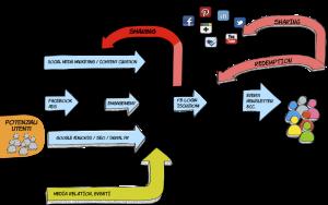 Ecosistema di comunicazione per ideaTRE60 | Alessandro Santambrogio