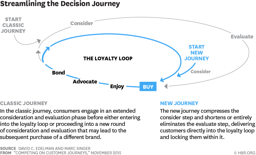 La NUOVA CUSTOMER JOURNEY - IL LOYALTY LOOP SECONDO MCKINSEY