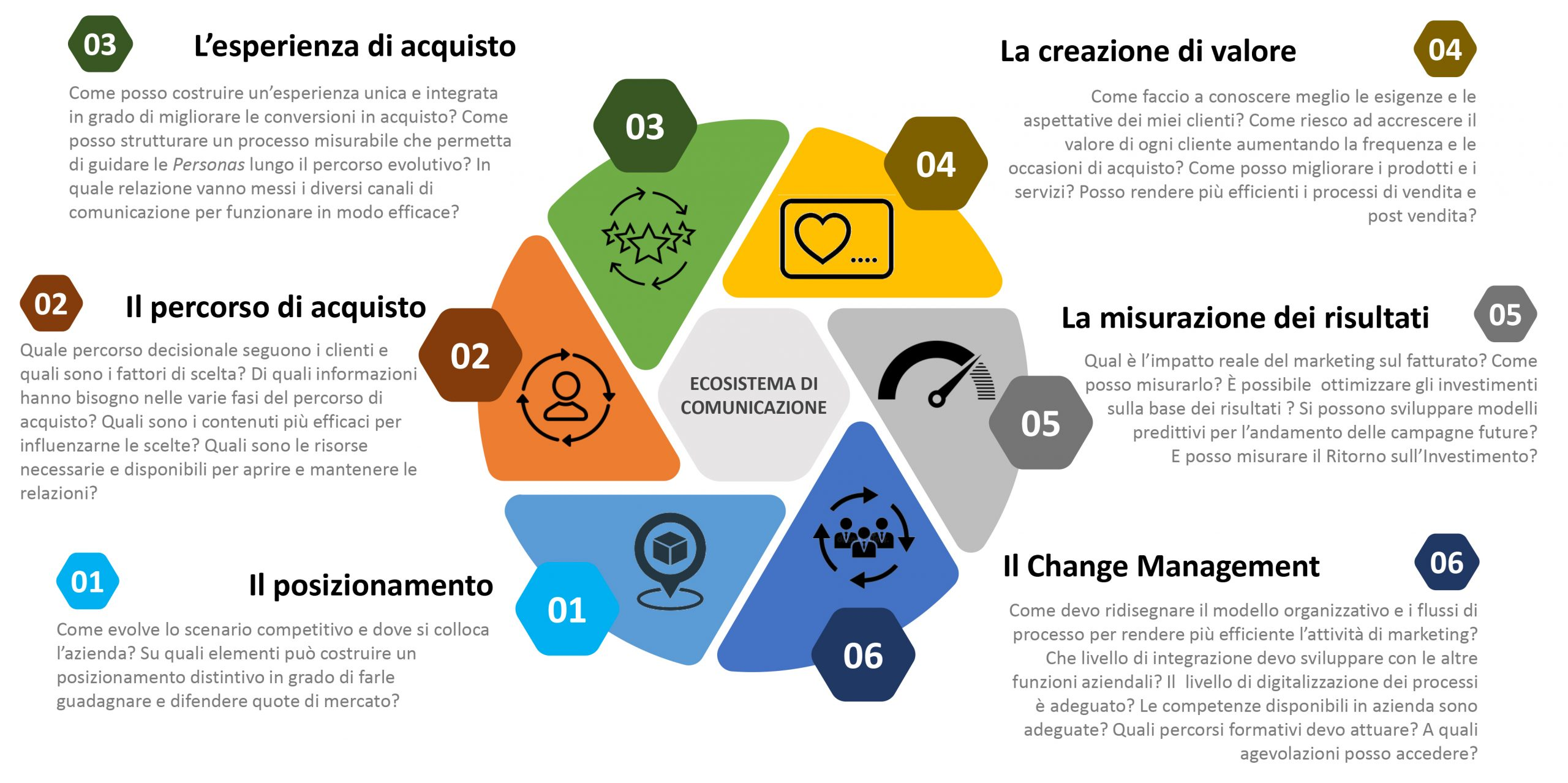 Alessandro Santambrogio, Liquid, ecosistema di comunicazione, roivolution, digital marketing, digital transformation